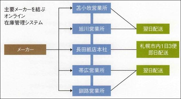 道内5拠点と主要メーカーを結ぶオンライン在庫管理システム